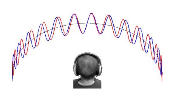 Image result for binaural sound